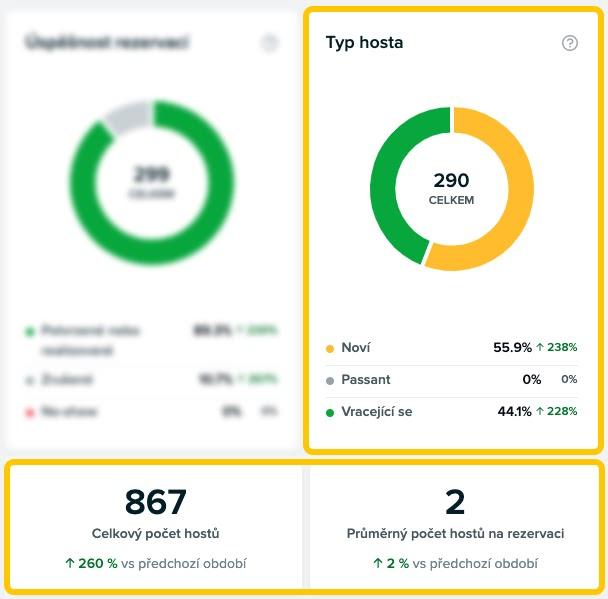 Obrázek 4: Statistiky o hostech
